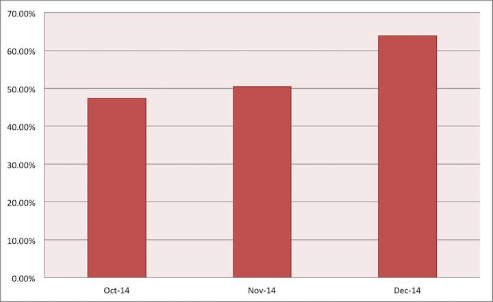 spam rate 4th quarter 2014