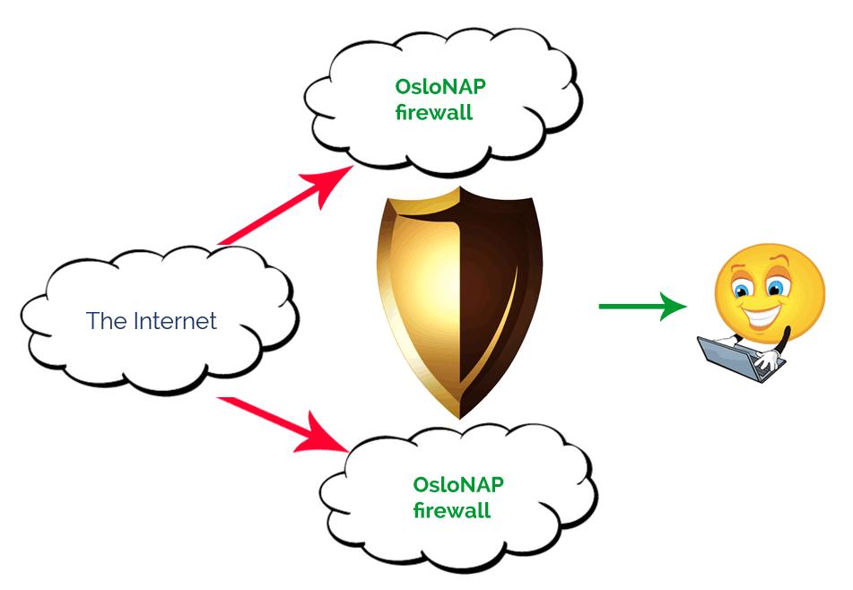 oslonap hosted antispam