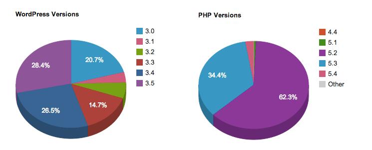 WordPress security statistics 2013